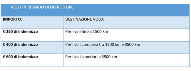Rimborso volo Treviso Catania